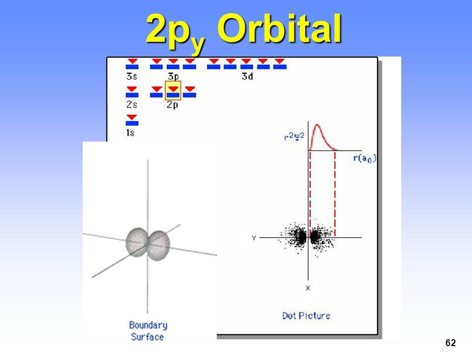 2py Orbital