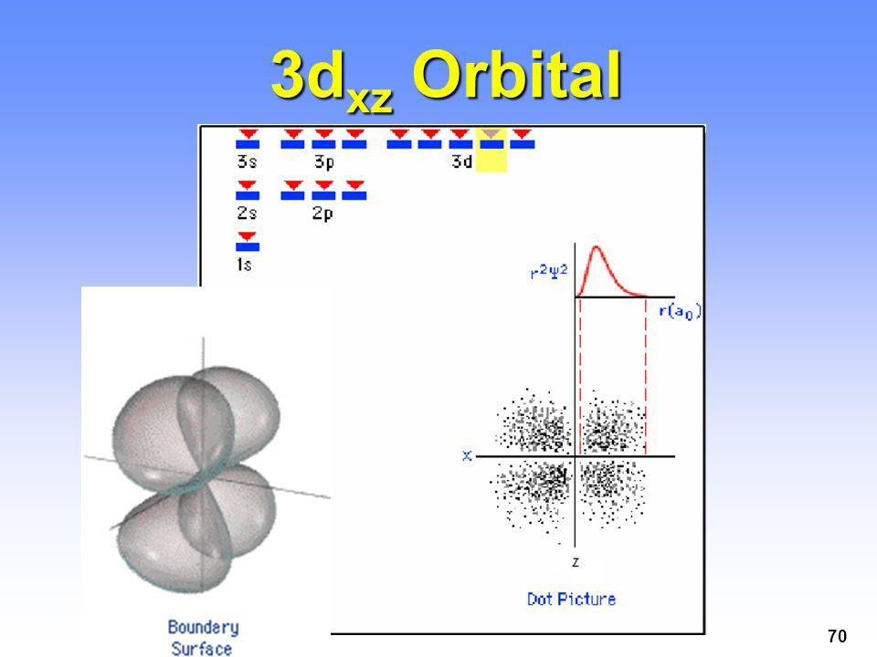 3dxz Orbital
