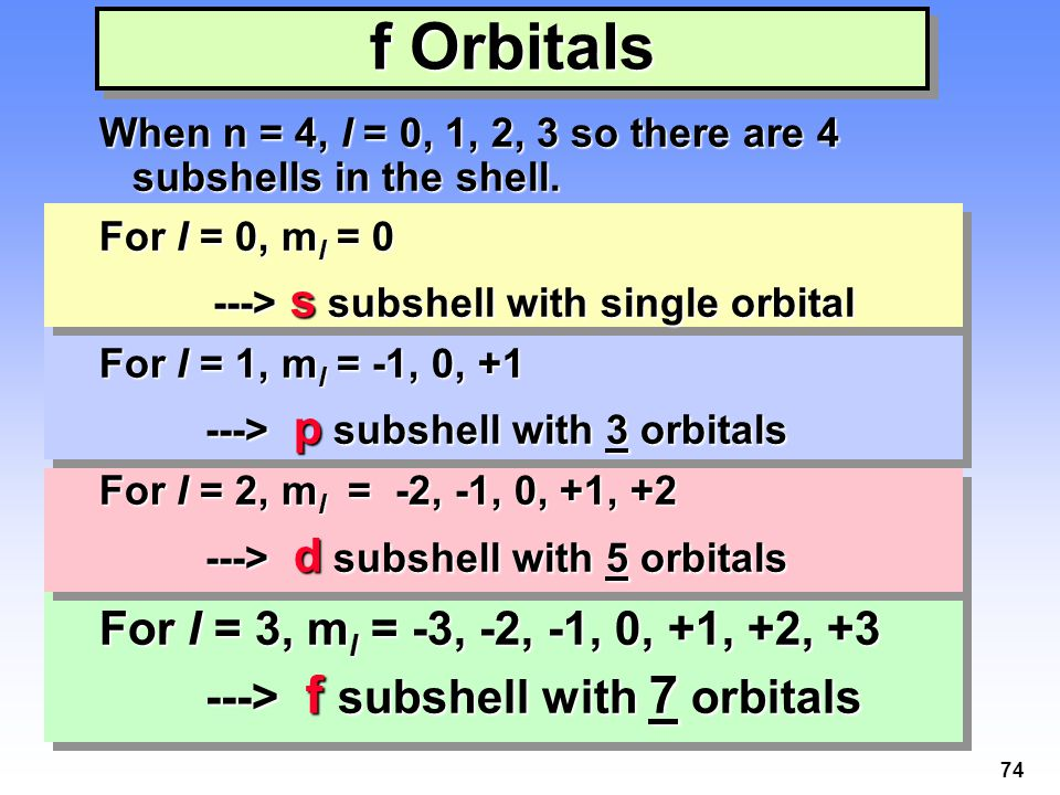 f Orbitals For l = 3, ml = -3, -2, -1, 0, +1, +2, +3