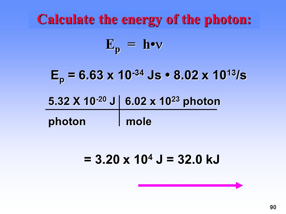 Calculate the energy of the photon: