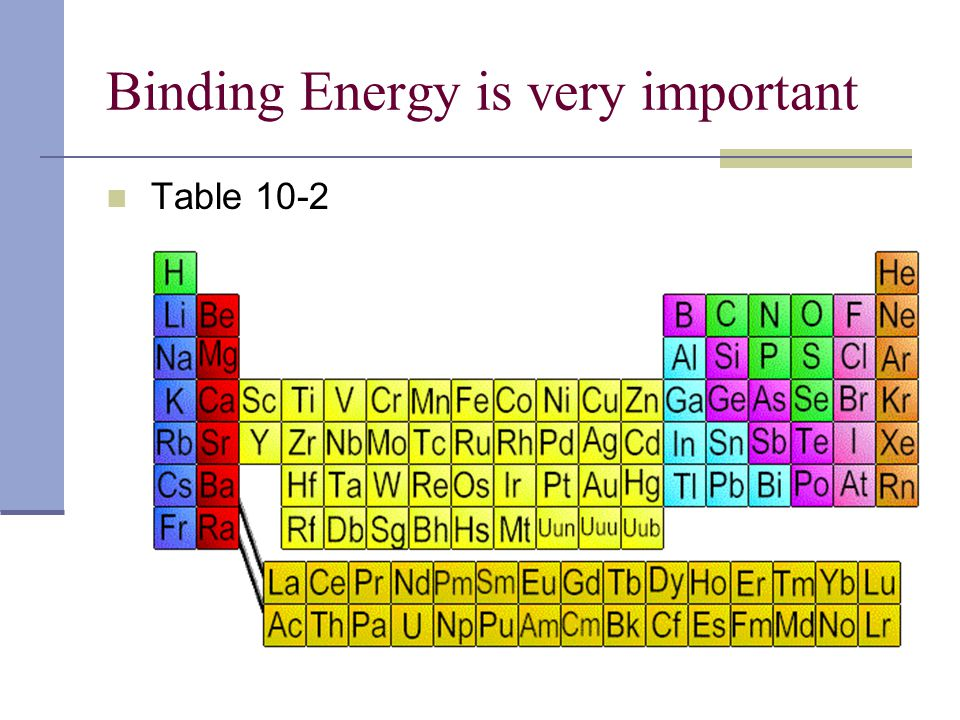 Binding Energy is very important