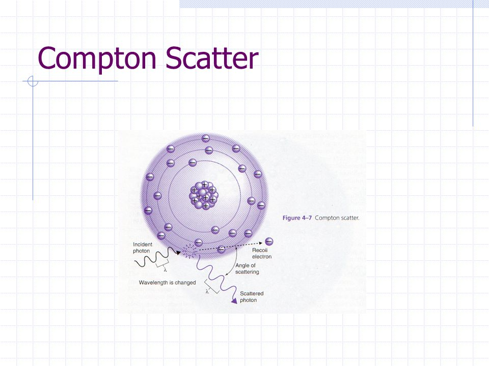 Compton Scatter