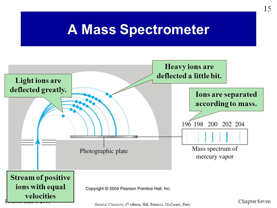 A Mass Spectrometer Heavy ions are deflected a little bit.