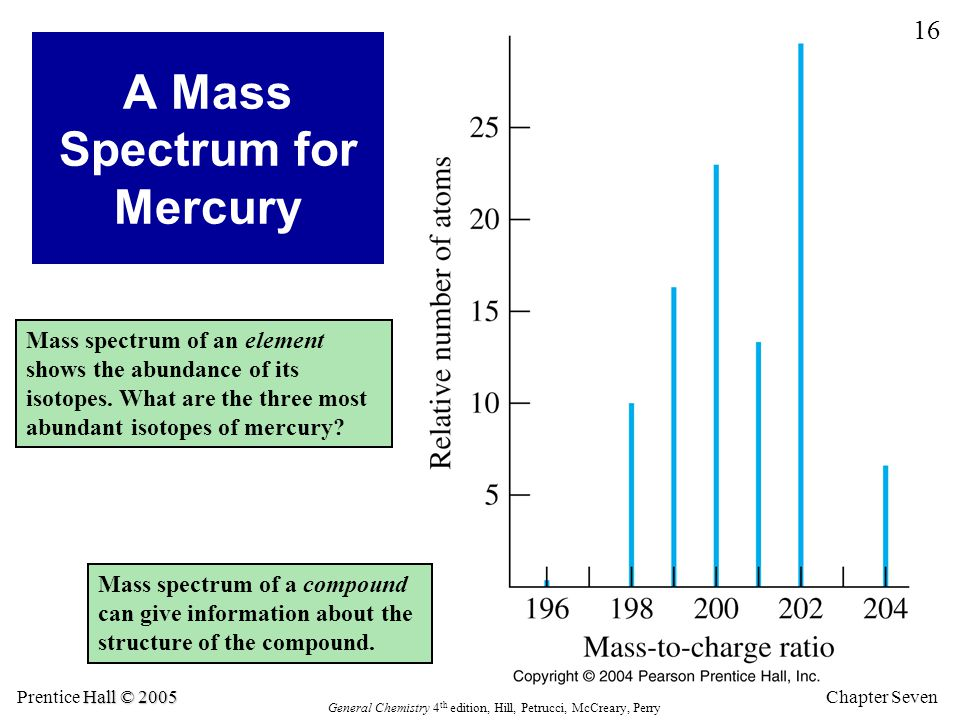 A Mass Spectrum for Mercury