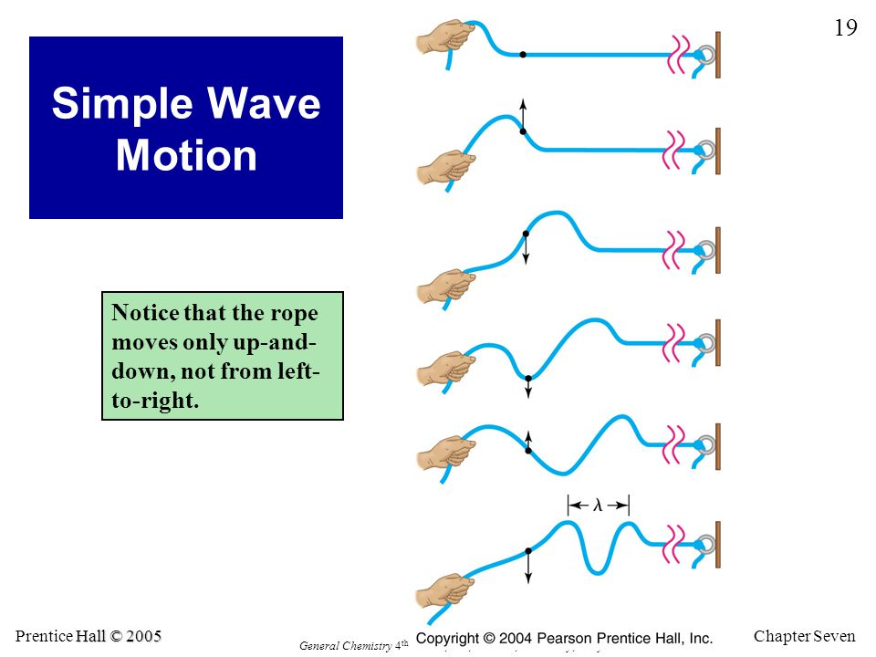 Simple Wave Motion Notice that the rope moves only up-and-down, not from left-to-right.