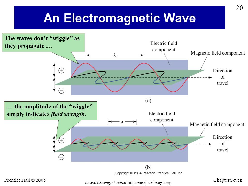 An Electromagnetic Wave