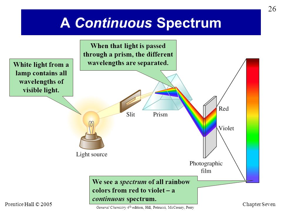 White light from a lamp contains all wavelengths of visible light.