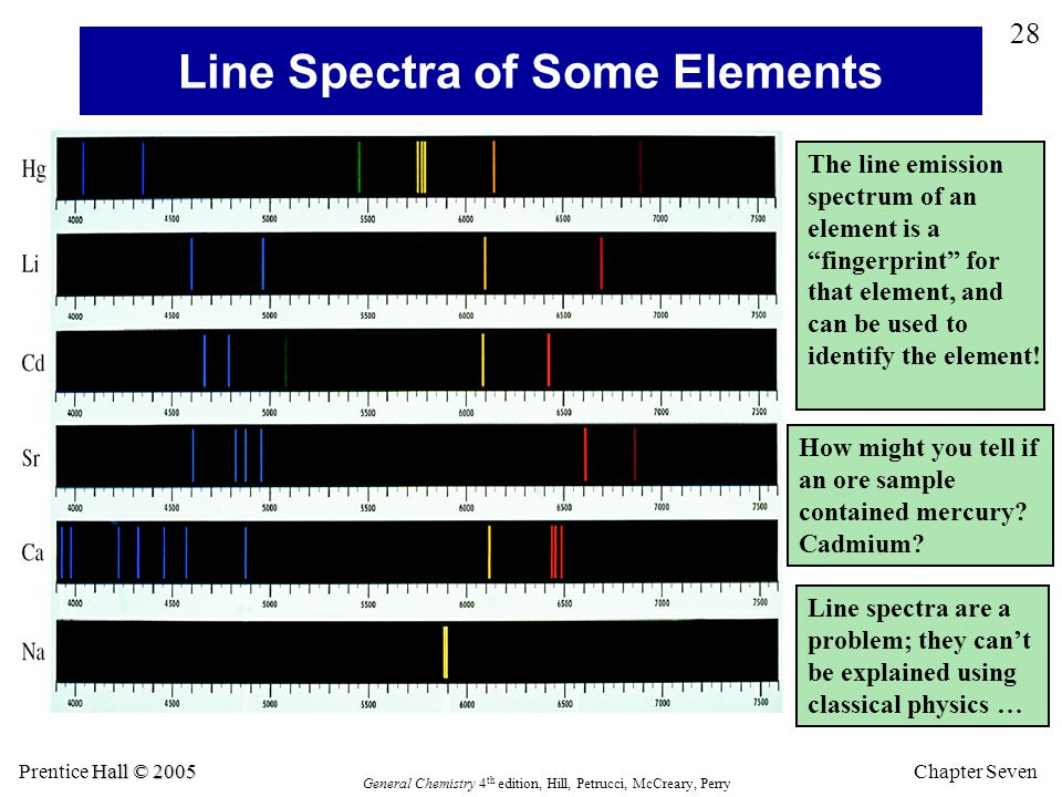 Line Spectra of Some Elements