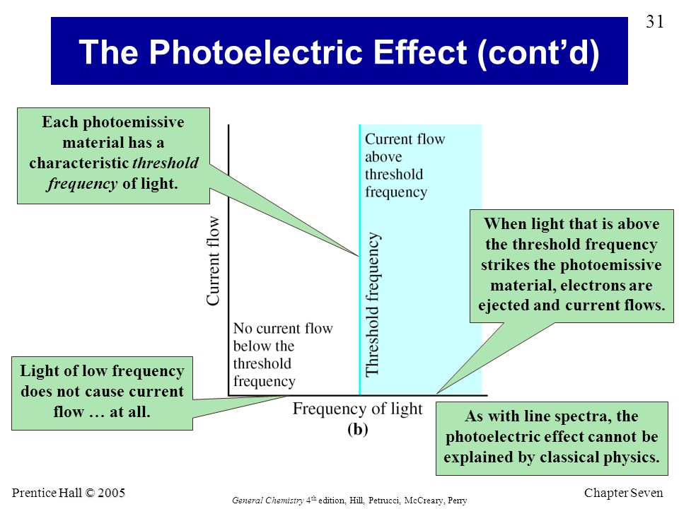 The Photoelectric Effect (cont'd)