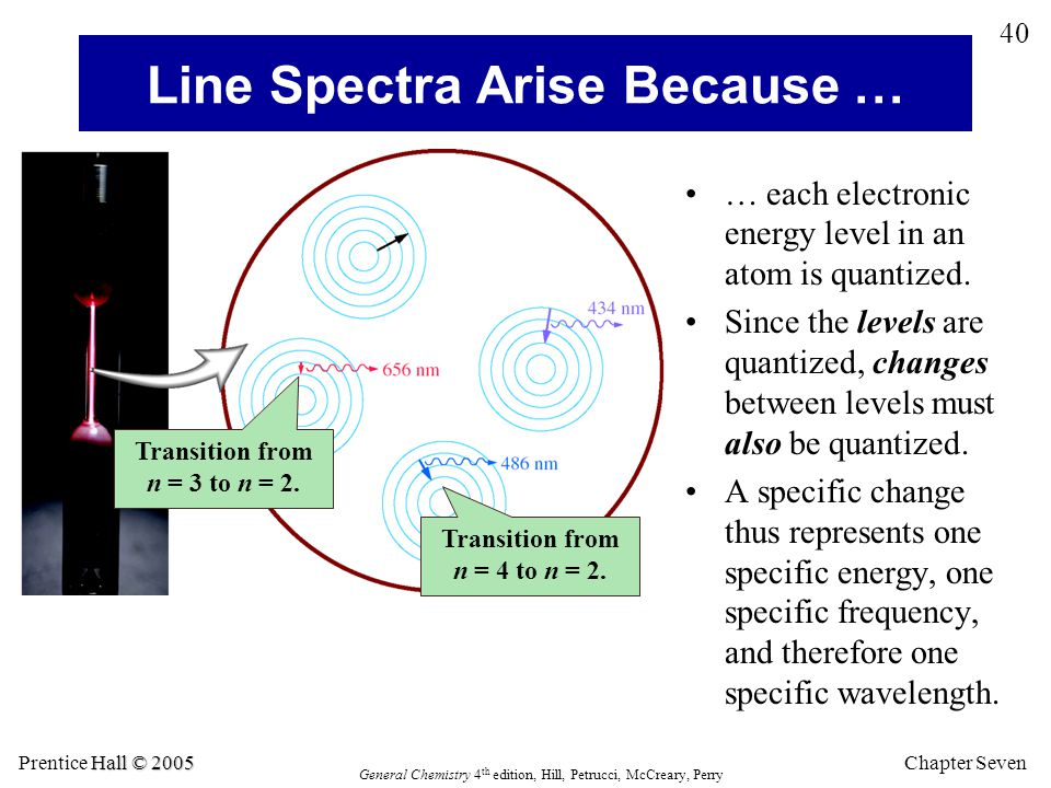 Line Spectra Arise Because …