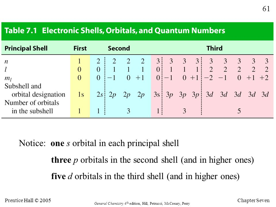 Notice: one s orbital in each principal shell
