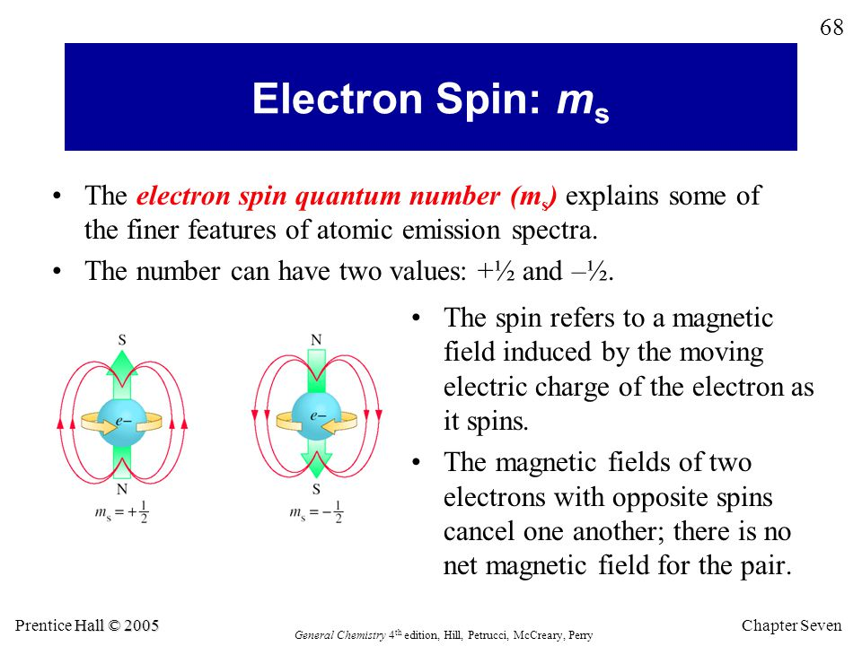 Electron Spin: ms The electron spin quantum number (ms) explains some of the finer features of atomic emission spectra.