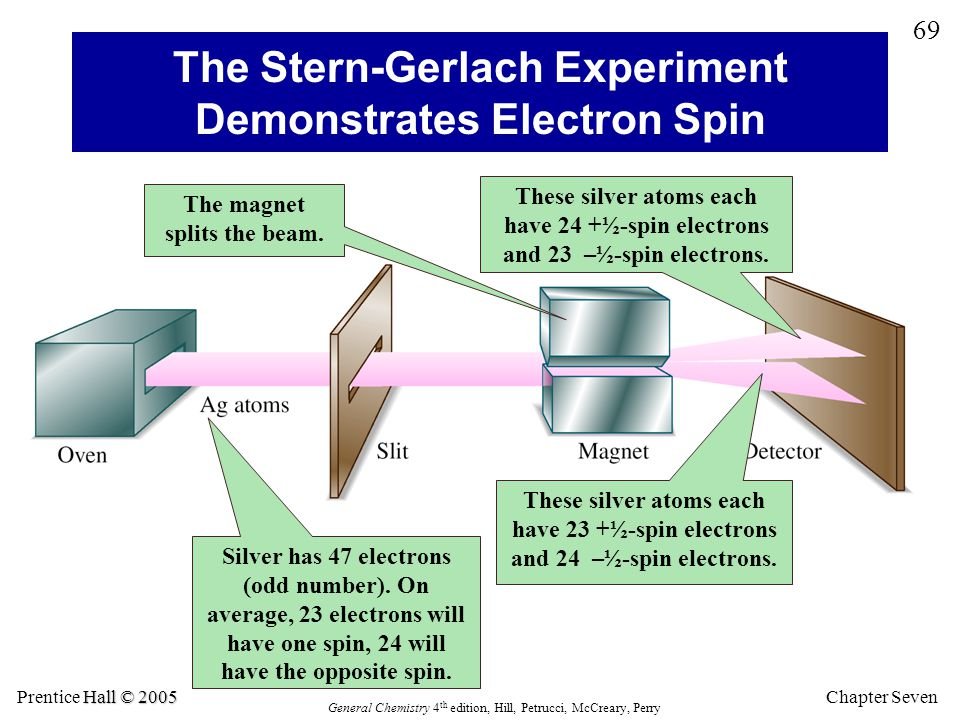 The Stern-Gerlach Experiment Demonstrates Electron Spin
