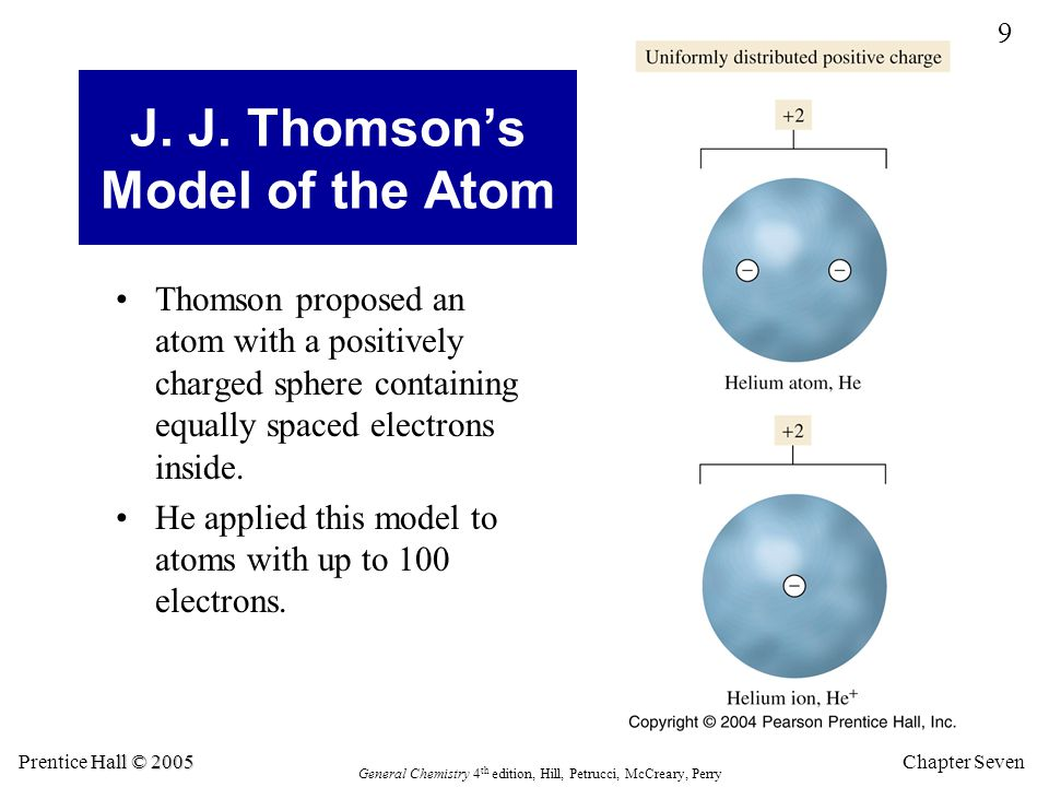 J. J. Thomson's Model of the Atom