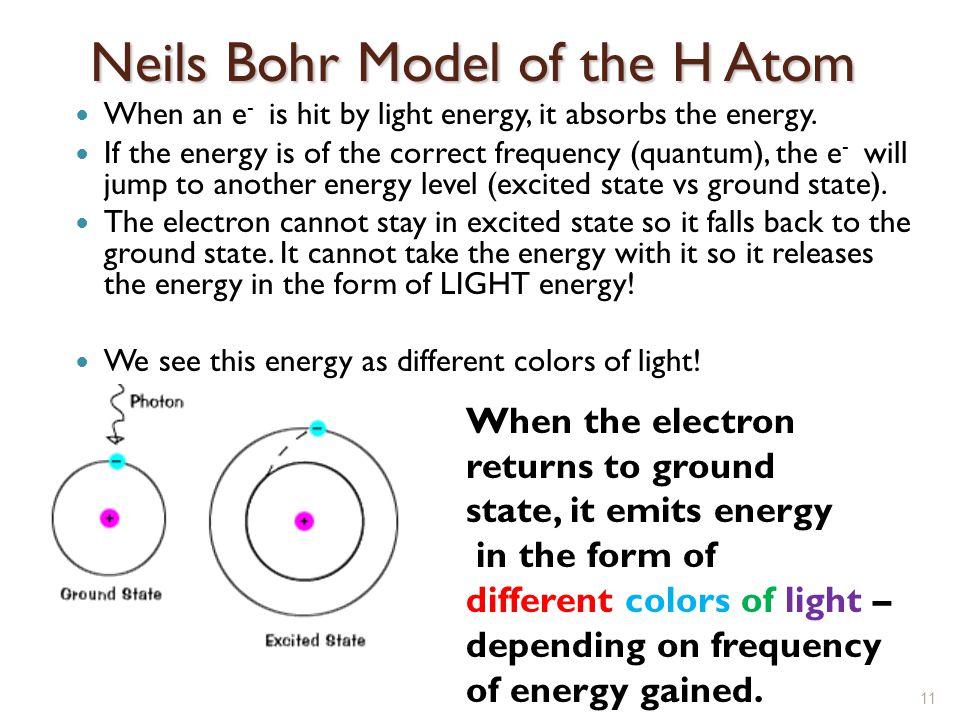 Neils Bohr Model of the H Atom