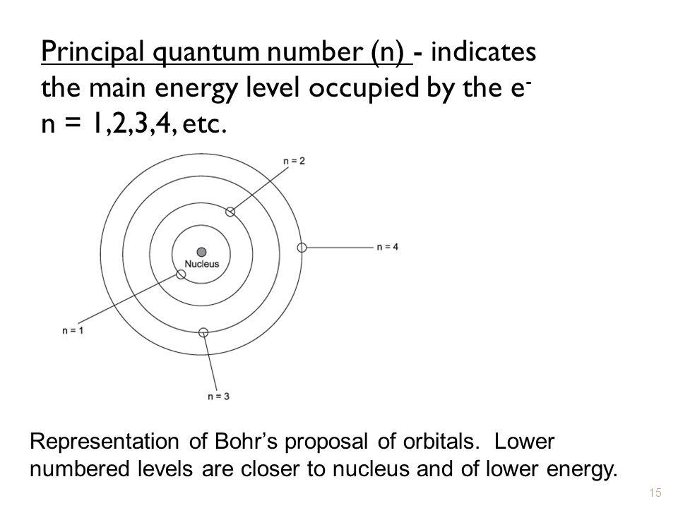 Principal quantum number (n) - indicates