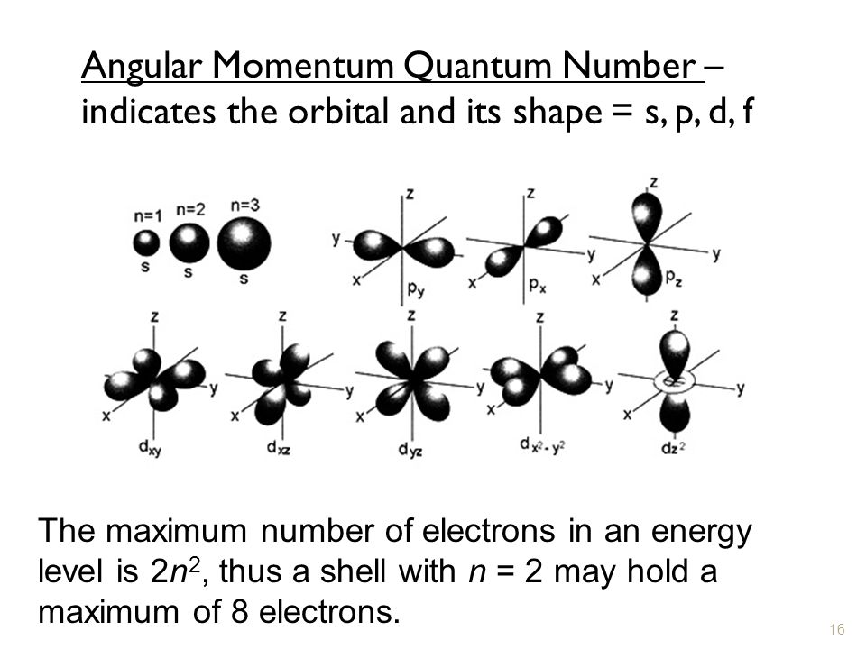 Angular Momentum Quantum Number – indicates the orbital and its shape = s, p, d, f