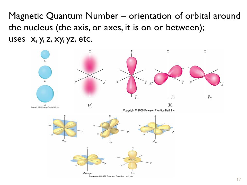 Magnetic Quantum Number – orientation of orbital around the nucleus (the axis, or axes, it is on or between);