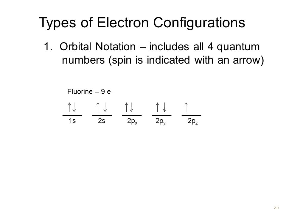 Types of Electron Configurations