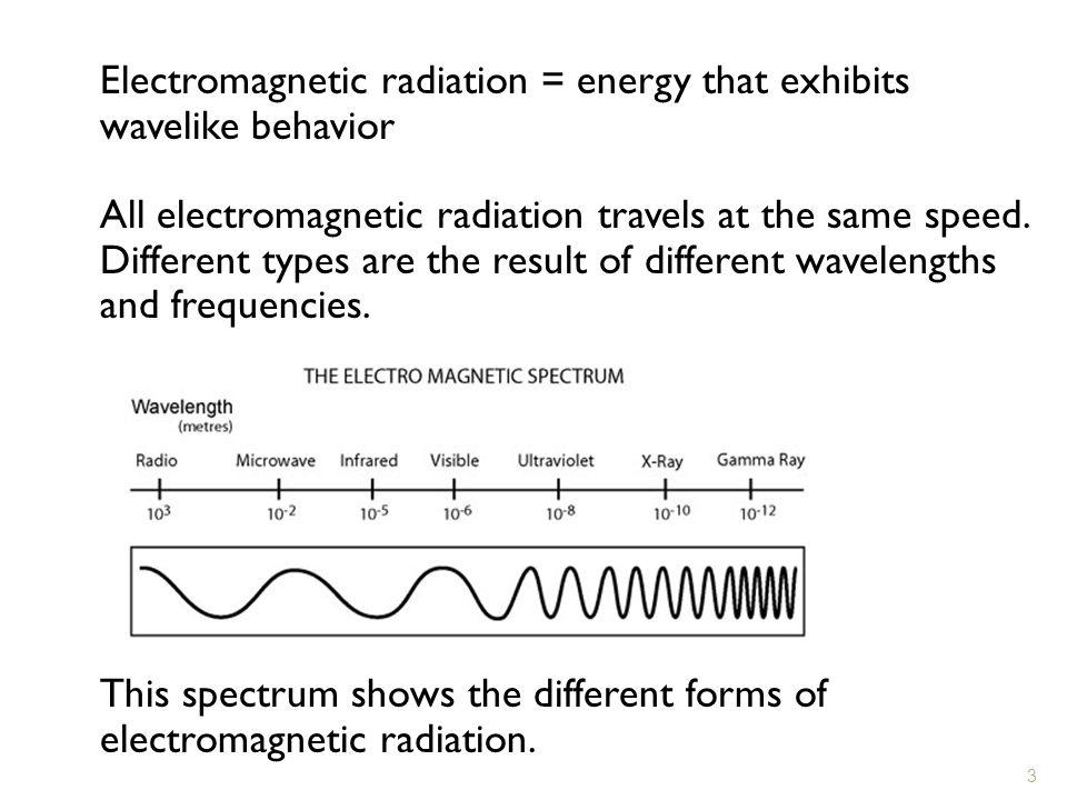 Electromagnetic radiation = energy that exhibits wavelike behavior
