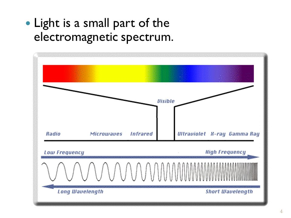 Light is a small part of the electromagnetic spectrum.