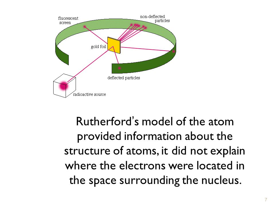 Rutherford's model of the atom provided information about the structure of atoms, it did not explain where the electrons were located in the space surrounding the nucleus.