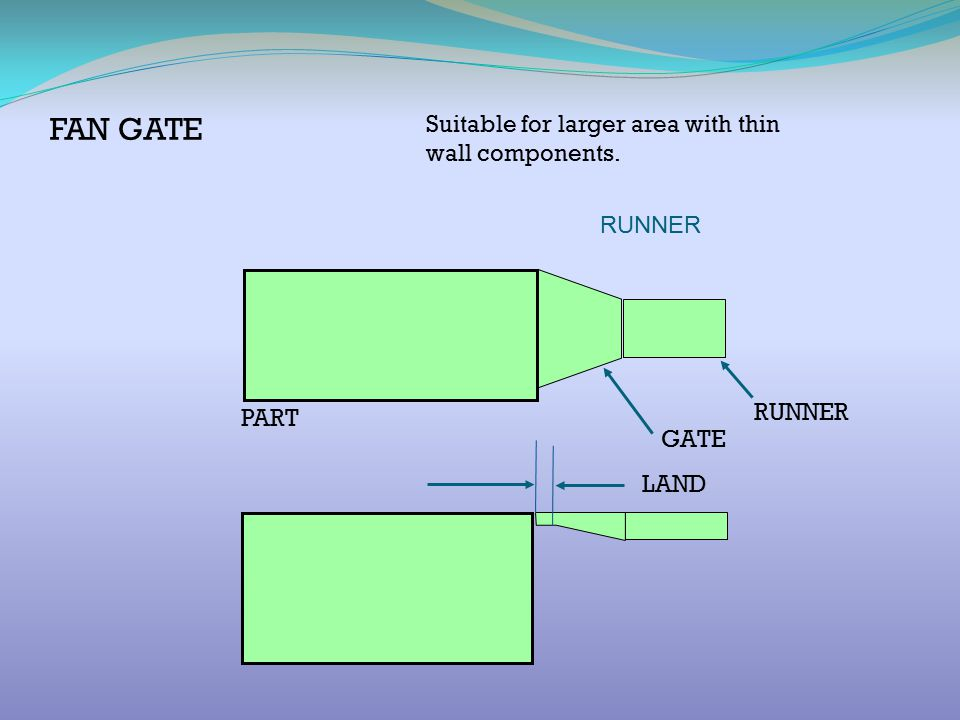 FAN GATE Suitable for larger area with thin wall components. RUNNER