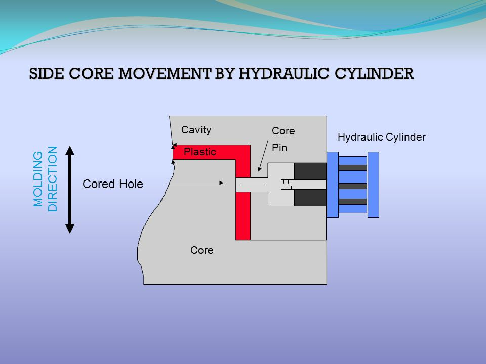 SIDE CORE MOVEMENT BY HYDRAULIC CYLINDER