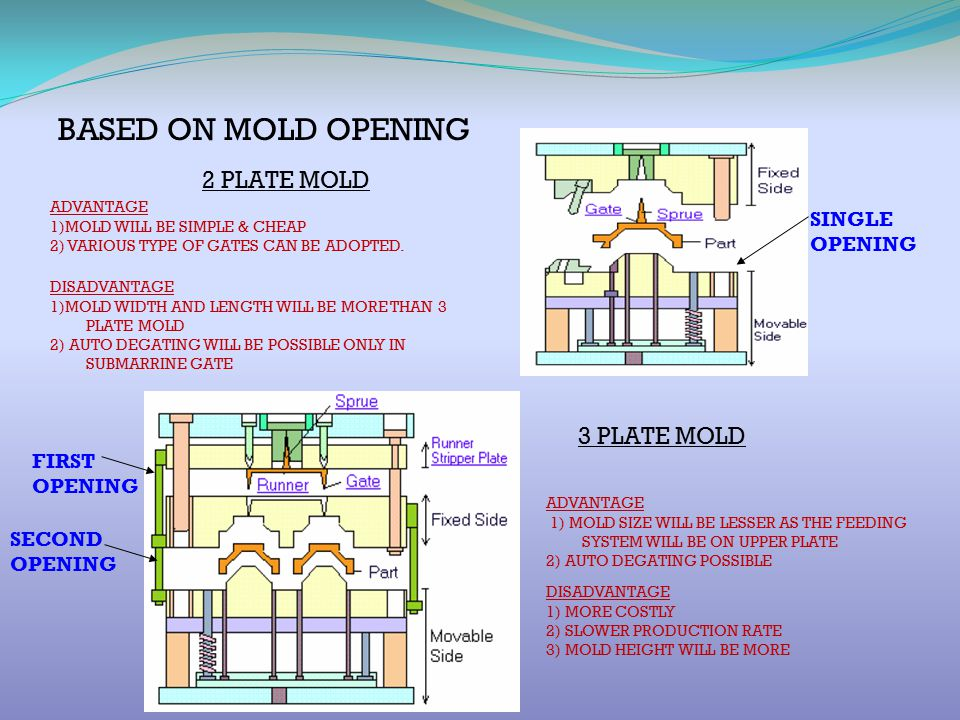 BASED ON MOLD OPENING 2 PLATE MOLD 3 PLATE MOLD SINGLE OPENING