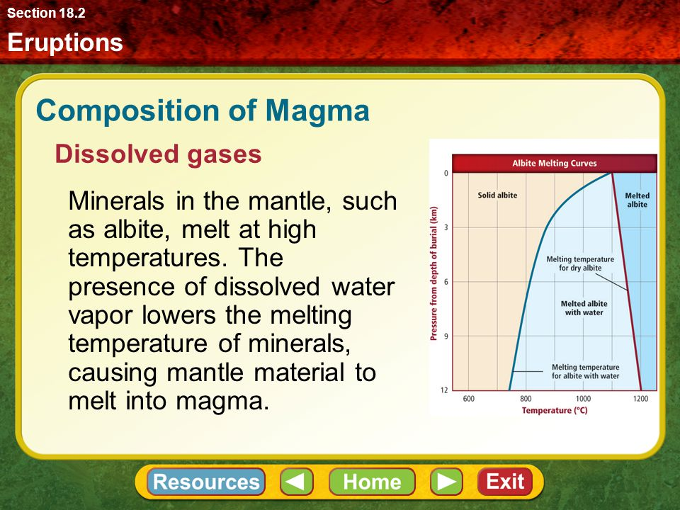 Composition of Magma Dissolved gases
