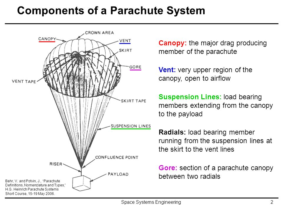 Components of a Parachute System