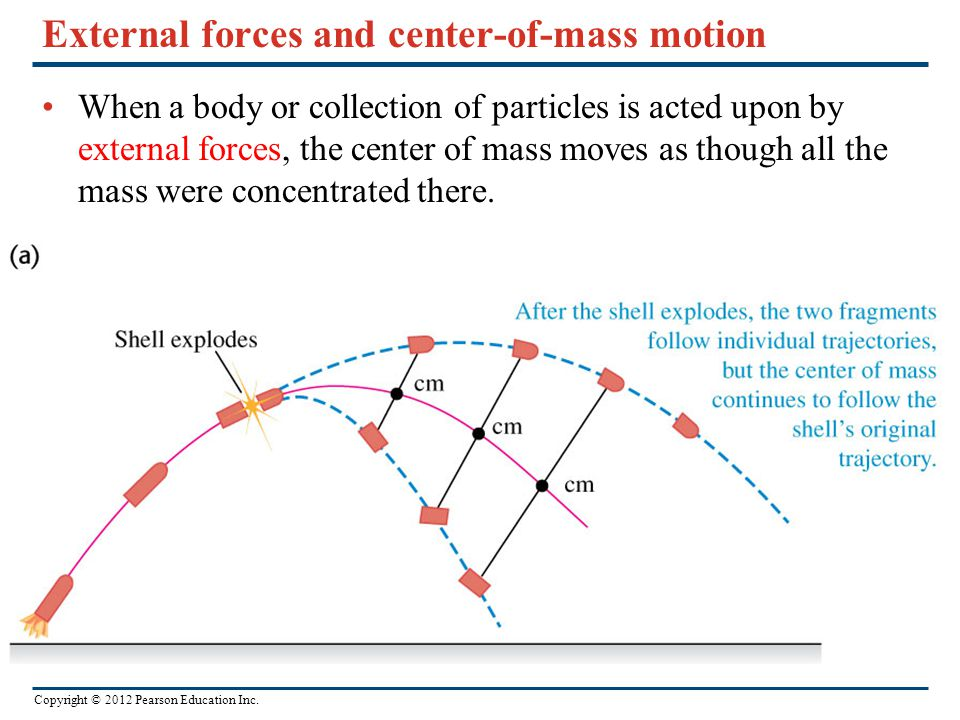 External forces and center-of-mass motion