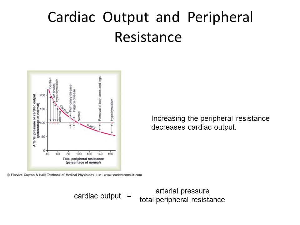 Cardiac Output and Peripheral Resistance
