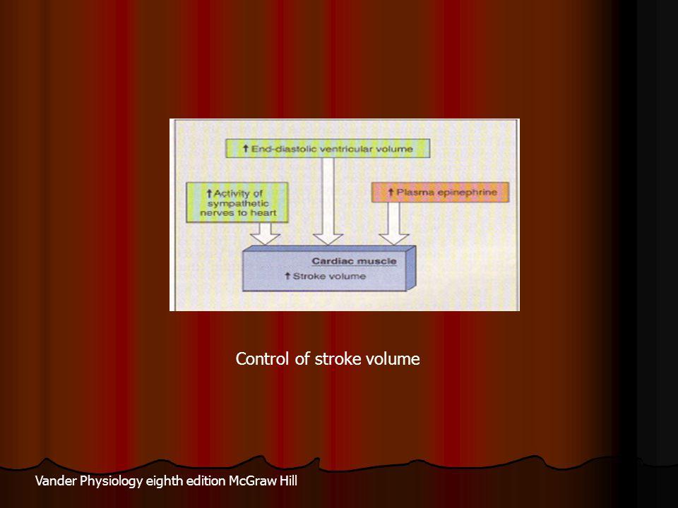Control of stroke volume