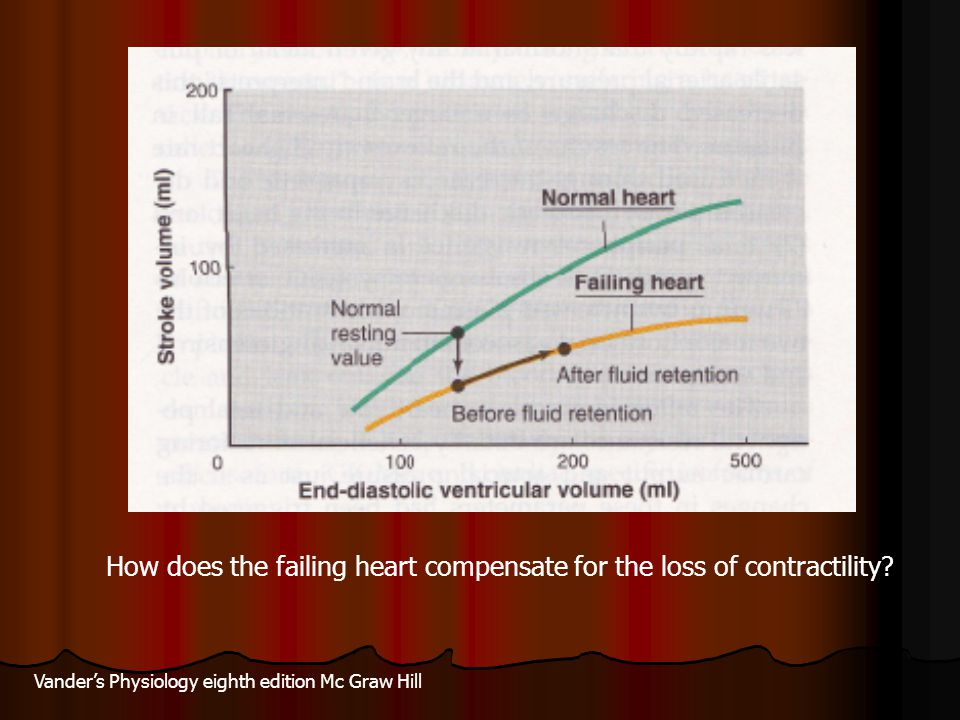 How does the failing heart compensate for the loss of contractility
