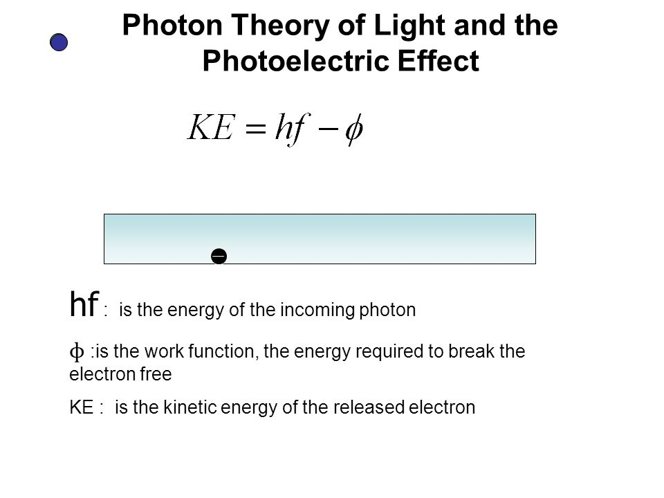 Photon Theory of Light and the Photoelectric Effect