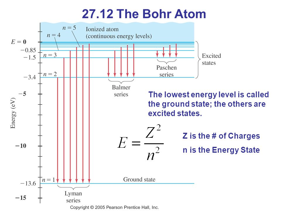 27.12 The Bohr Atom The lowest energy level is called the ground state; the others are excited states.