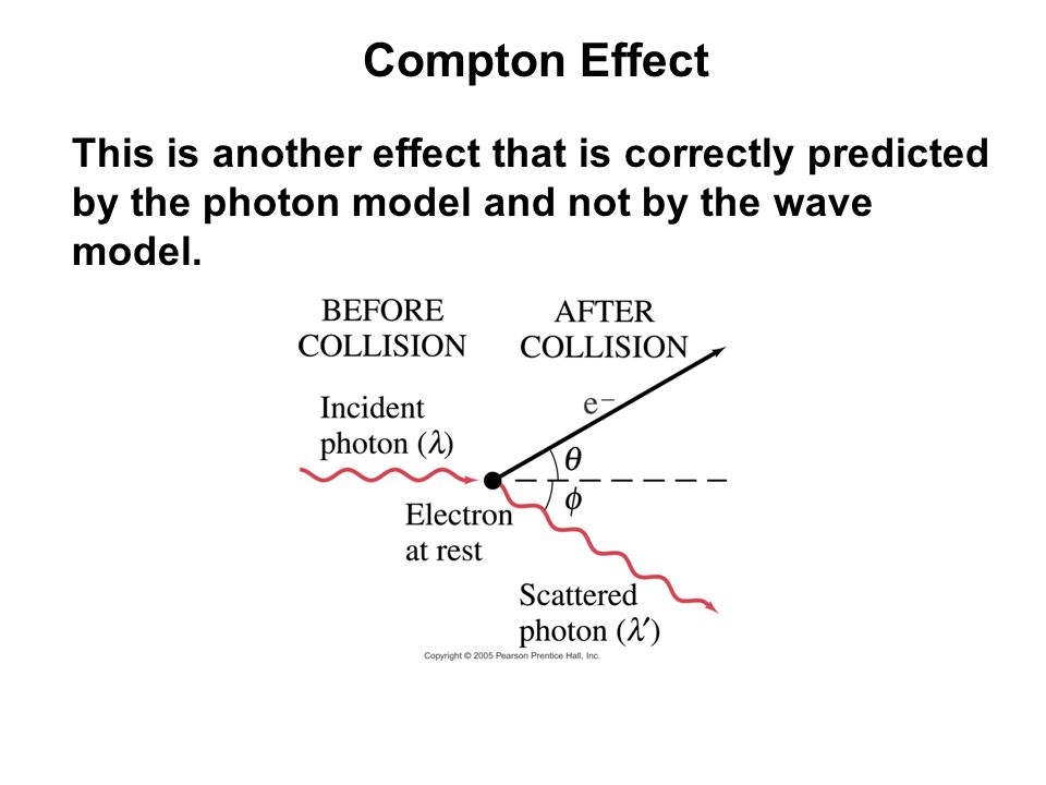 Compton Effect This is another effect that is correctly predicted by the photon model and not by the wave model.