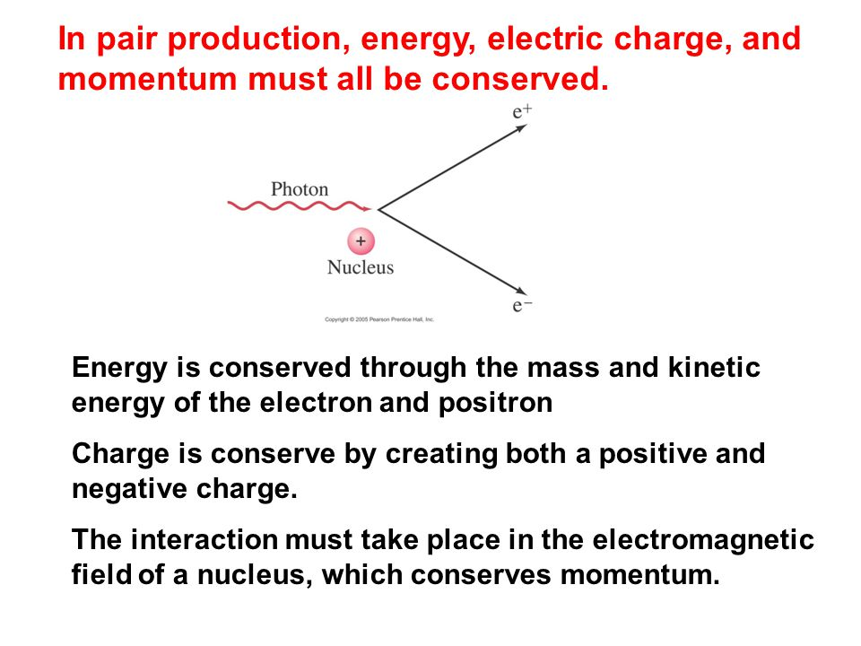 In pair production, energy, electric charge, and momentum must all be conserved.