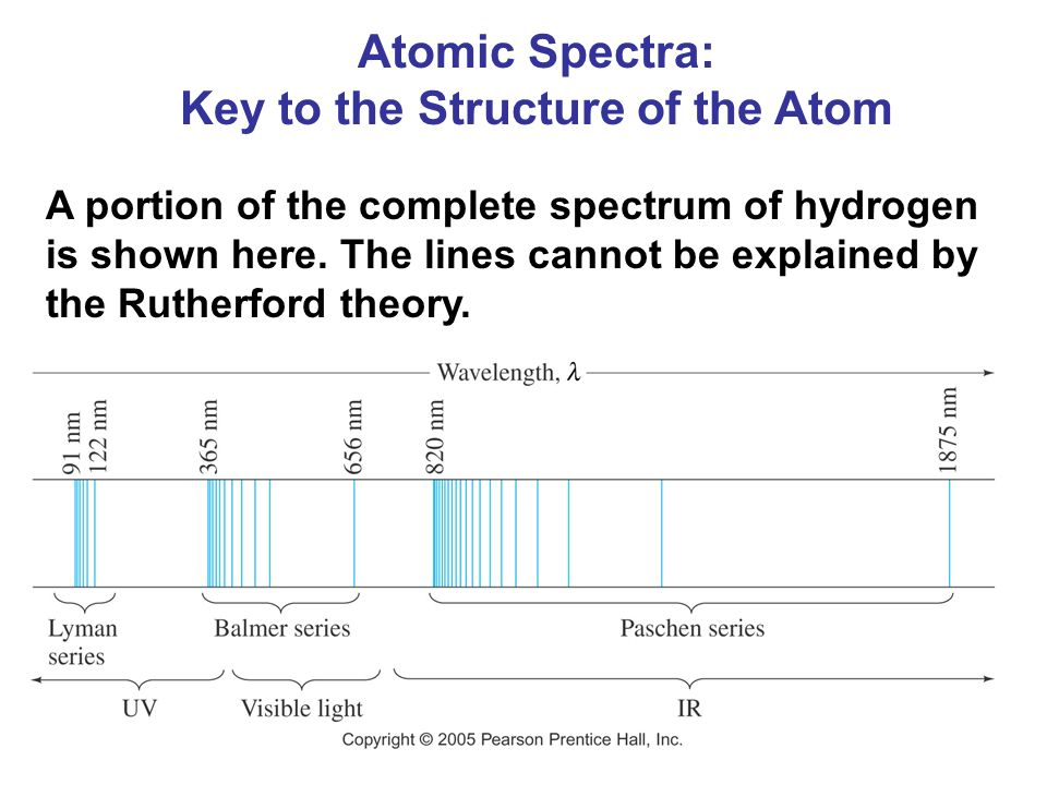 Key to the Structure of the Atom