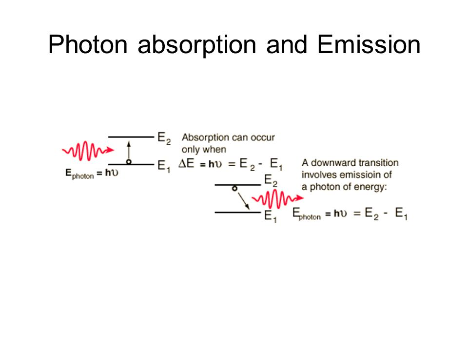 Photon absorption and Emission