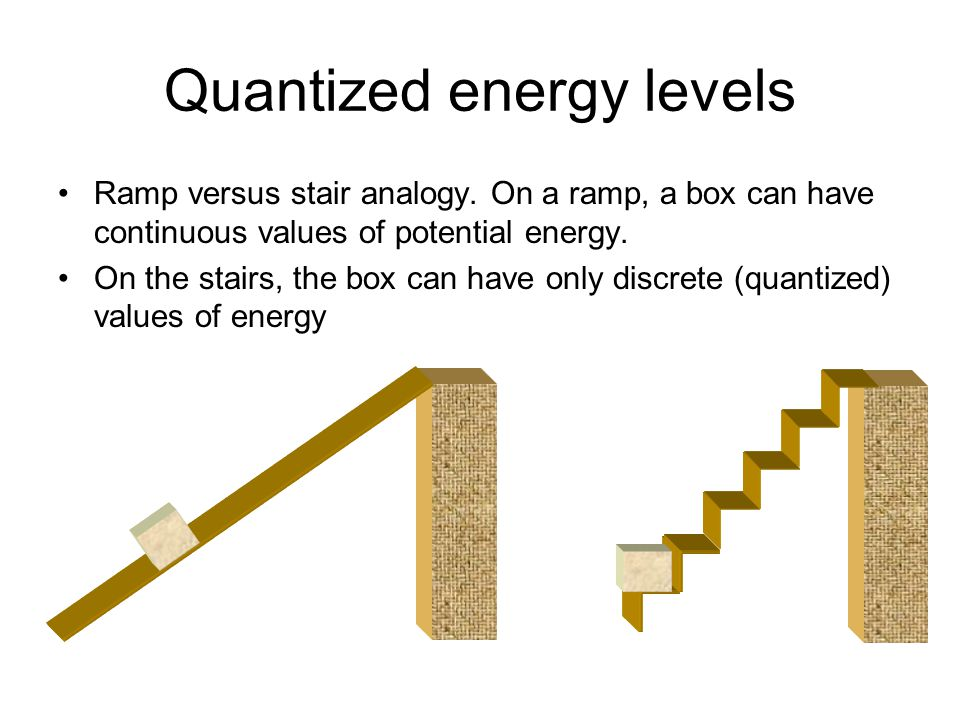 Quantized energy levels