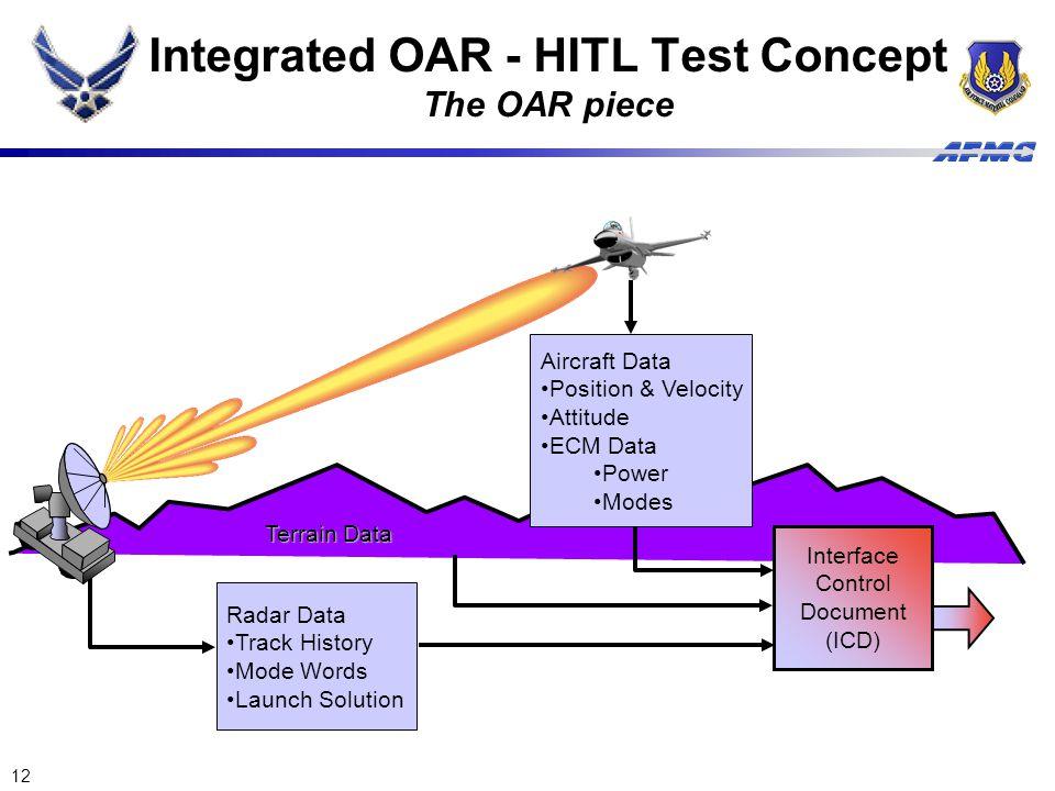 Integrated OAR - HITL Test Concept The OAR piece