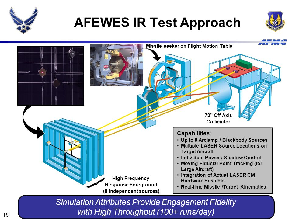 AFEWES IR Test Approach