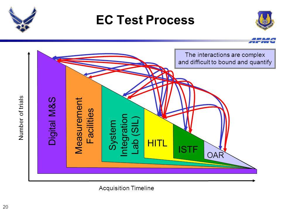 EC Test Process Measurement Digital M&S Facilities Integration System