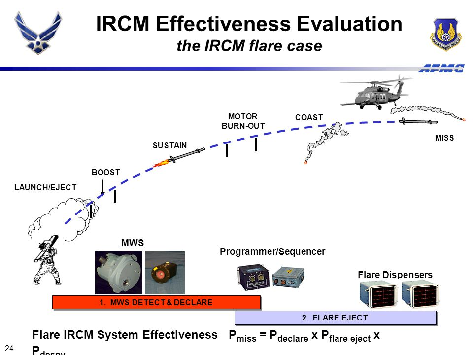 IRCM Effectiveness Evaluation the IRCM flare case