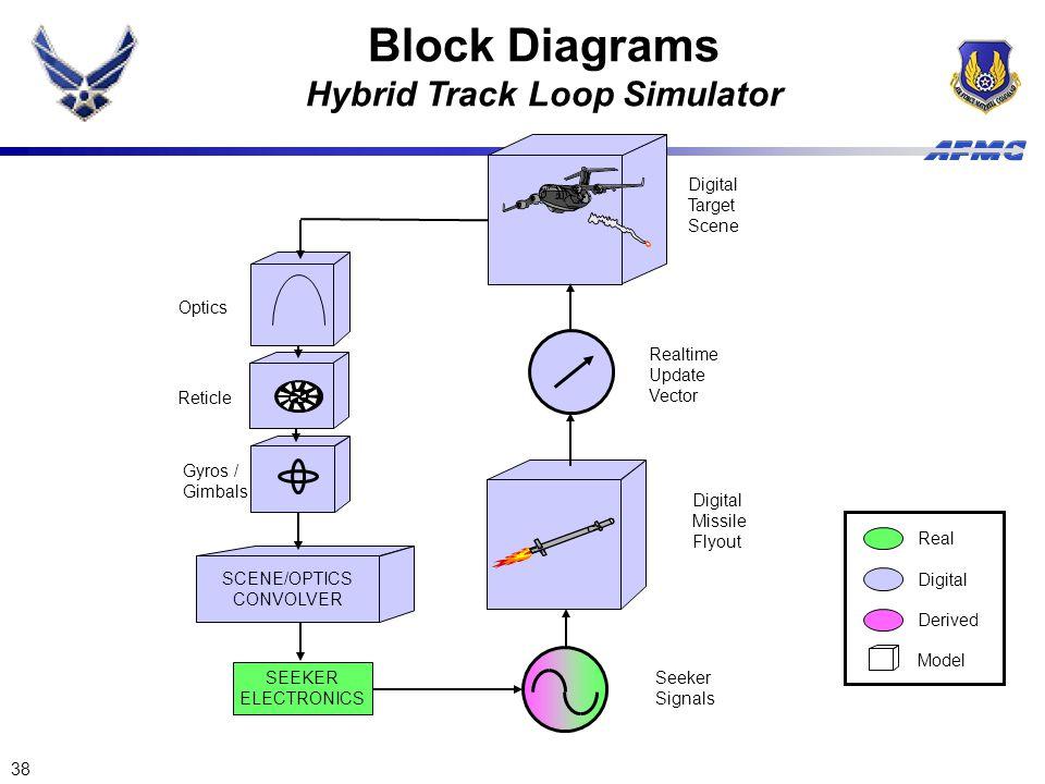 Hybrid Track Loop Simulator