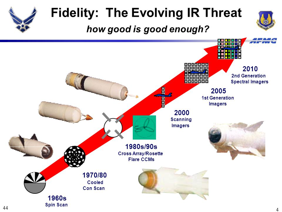 Fidelity: The Evolving IR Threat how good is good enough