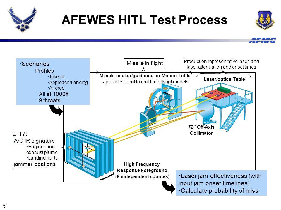 AFEWES HITL Test Process
