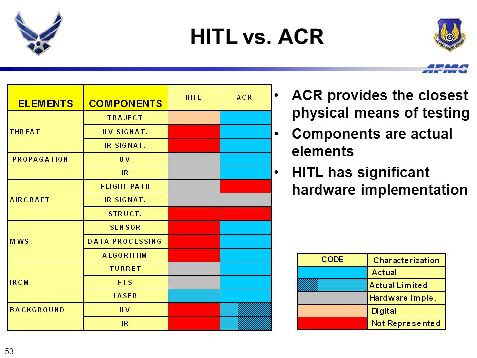 HITL vs. ACR ACR provides the closest physical means of testing